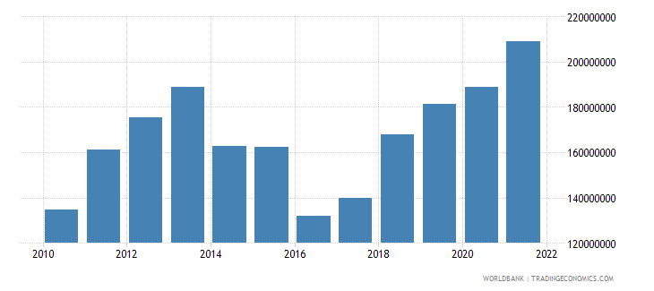 samoa net current transfers from abroad us dollar wb data