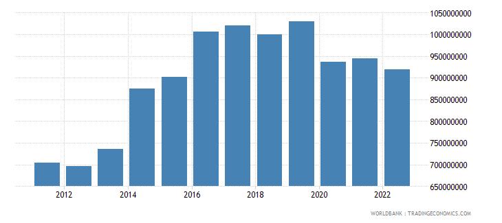 samoa net domestic credit current lcu wb data