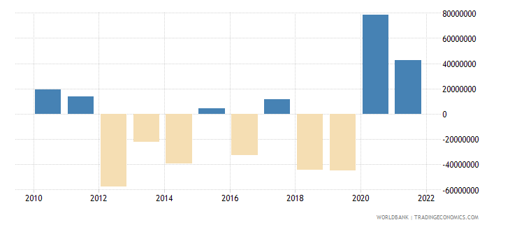 samoa net errors and omissions adjusted bop us dollar wb data