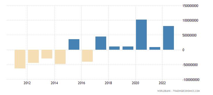 samoa net financial account bop current us$ wb data