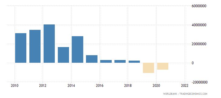 samoa net financial flows bilateral nfl us dollar wb data