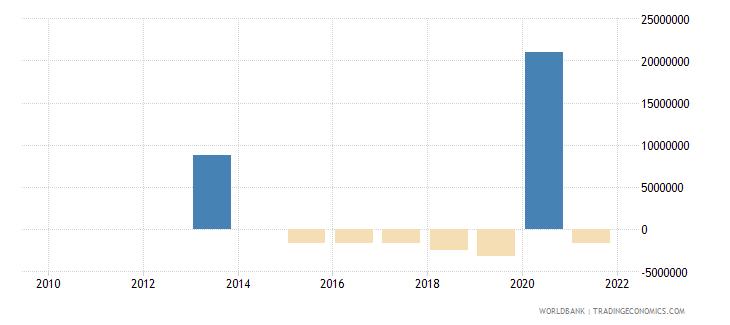 samoa net financial flows imf nonconcessional nfl us dollar wb data