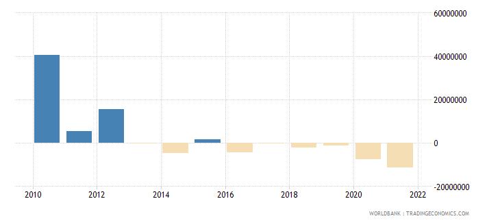 samoa net financial flows multilateral nfl us dollar wb data