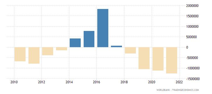 samoa net financial flows others nfl us dollar wb data