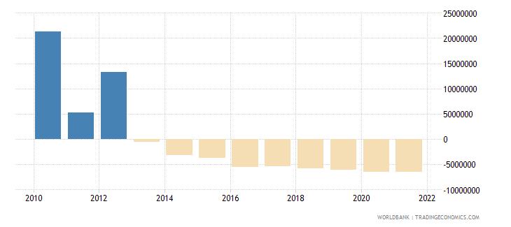 samoa net financial flows rdb concessional nfl us dollar wb data