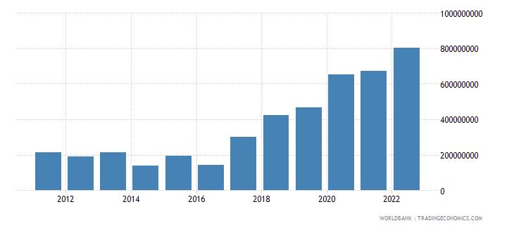samoa net foreign assets current lcu wb data