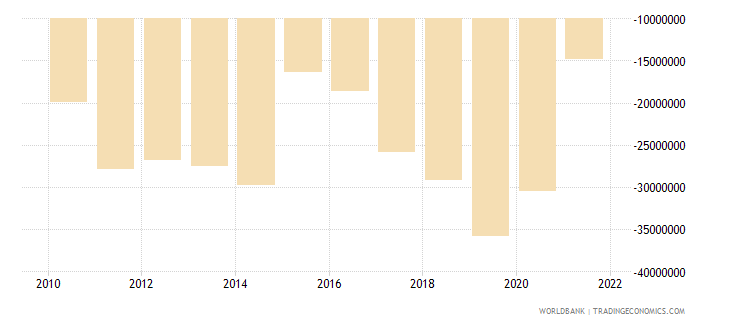 samoa net income from abroad us dollar wb data