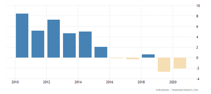 samoa net incurrence of liabilities total percent of gdp wb data