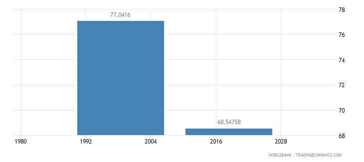 samoa net intake rate in grade 1 male percent of official school age population wb data