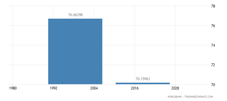 samoa net intake rate in grade 1 percent of official school age population wb data