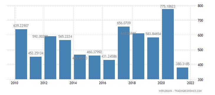 samoa net oda received per capita us dollar wb data