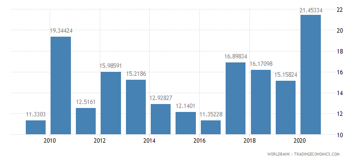 samoa net oda received percent of gni wb data