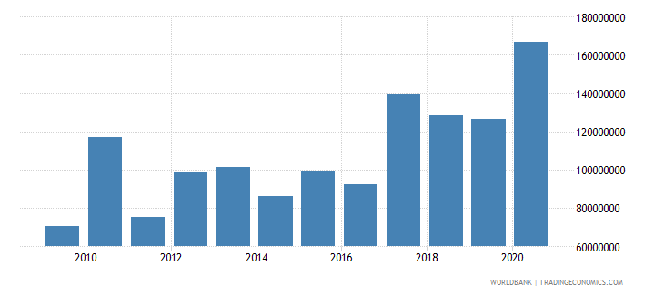 samoa net official development assistance received constant 2007 us dollar wb data