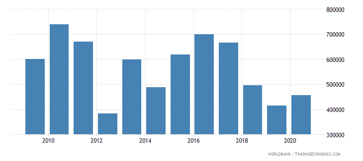 samoa net official flows from un agencies undp us dollar wb data