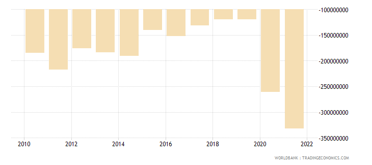 samoa net trade in goods and services bop us dollar wb data