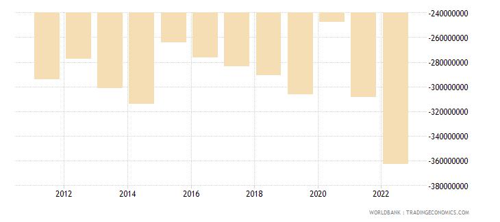samoa net trade in goods bop us dollar wb data