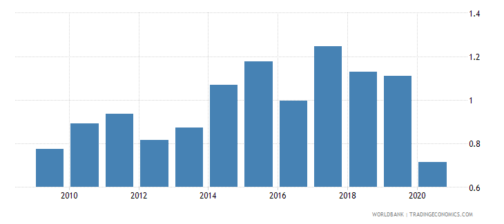 samoa new business density new registrations per 1000 people ages 15 64 wb data