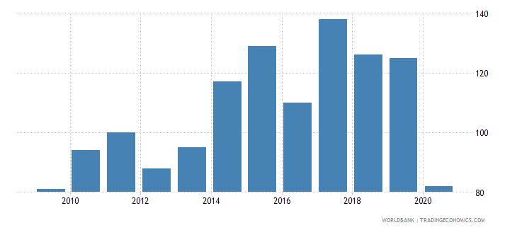 samoa new businesses registered number wb data