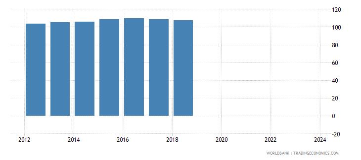 samoa nominal effecive exchange rate wb data