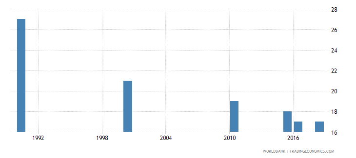 samoa number of deaths ages 5 14 years wb data