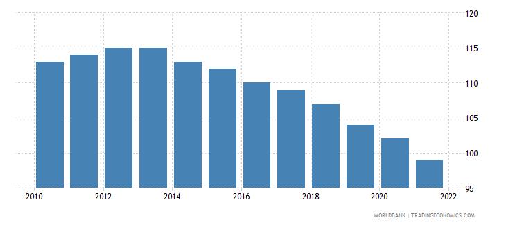 samoa number of under five deaths wb data