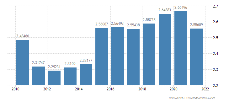 samoa official exchange rate lcu per us dollar period average wb data