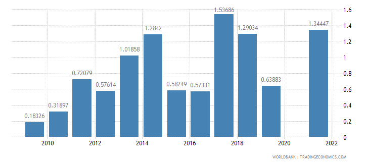 samoa ores and metals exports percent of merchandise exports wb data
