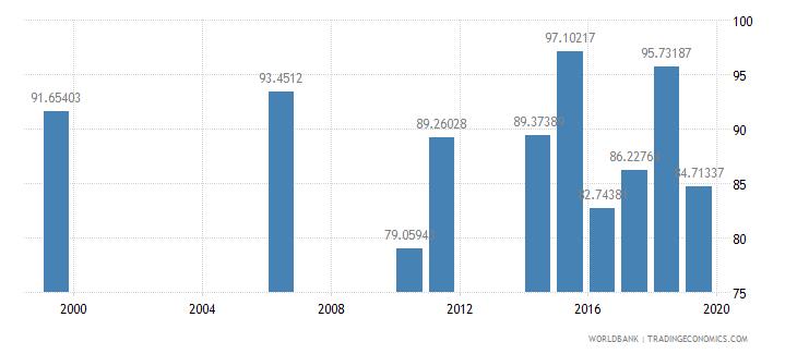 samoa persistence to last grade of primary female percent of cohort wb data