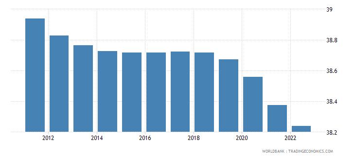 samoa population ages 0 14 male percent of total wb data