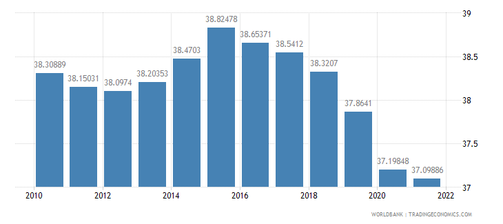 samoa population ages 0 14 percent of total wb data