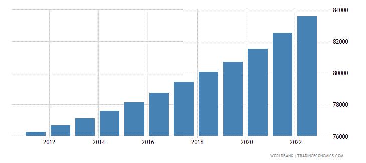 samoa population ages 0 14 total wb data
