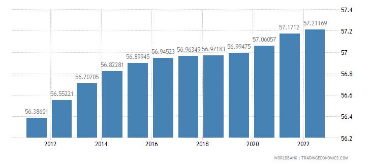 samoa population ages 15 64 percent of total wb data