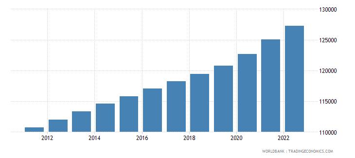 samoa population ages 15 64 total wb data