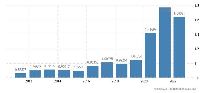 samoa population growth annual percent wb data