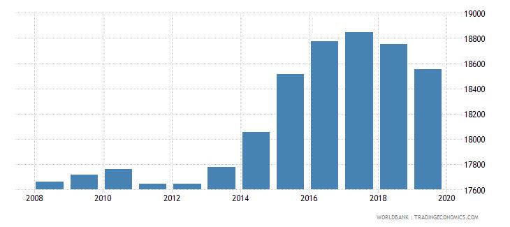 samoa population of compulsory school age female number wb data