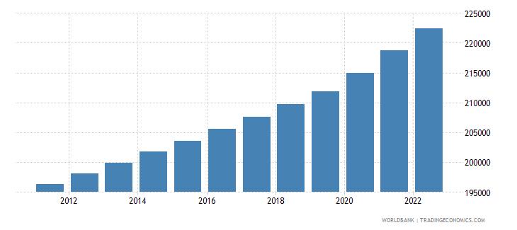 samoa population total wb data