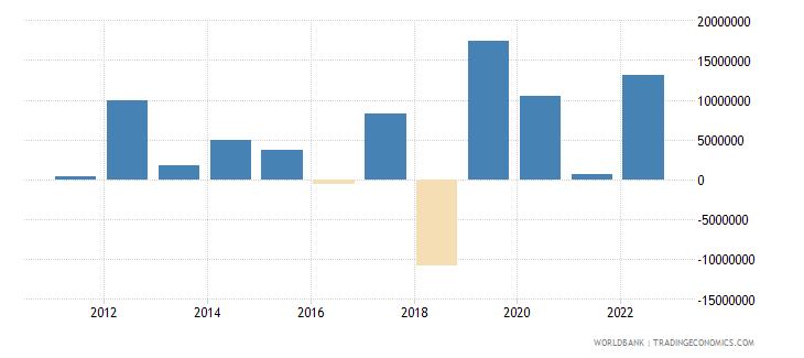 samoa portfolio investment excluding lcfar bop us dollar wb data