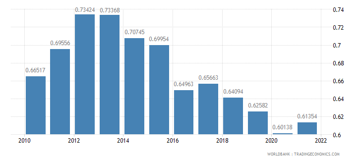 samoa ppp conversion factor gdp to market exchange rate ratio wb data