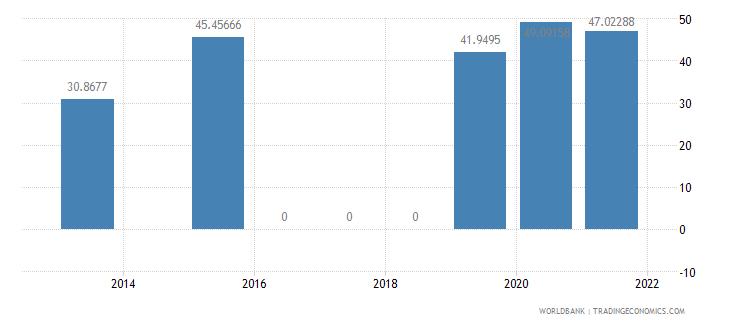 samoa present value of external debt percent of gni wb data