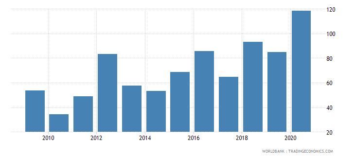samoa provisions to nonperforming loans percent wb data