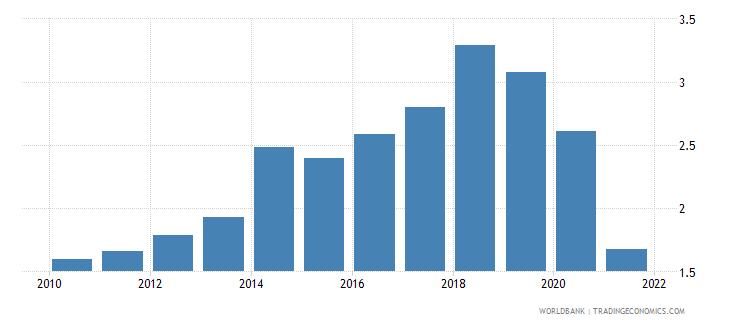 samoa public and publicly guaranteed debt service percent of gni wb data