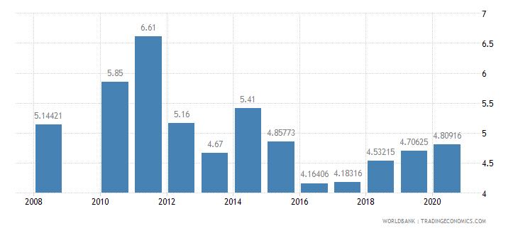 samoa public spending on education total percent of gdp wb data