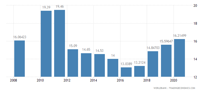 samoa public spending on education total percent of government expenditure wb data