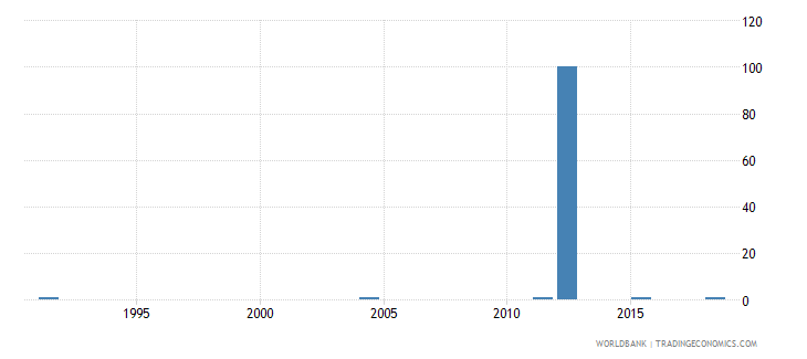 samoa ratio of young literate females to males percent ages 15 24 wb data