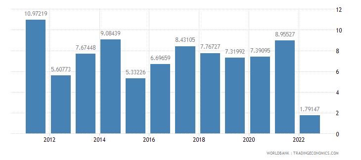 samoa real interest rate percent wb data