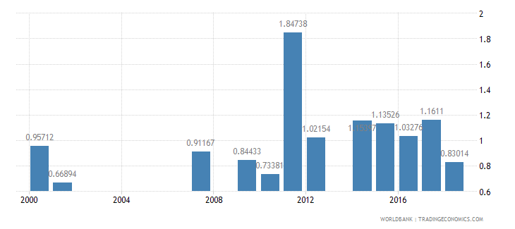 samoa repeaters primary female percent of female enrollment wb data