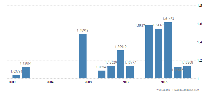 samoa repeaters primary male percent of male enrollment wb data