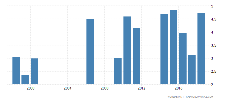 samoa repetition rate in grade 1 of primary education male percent wb data