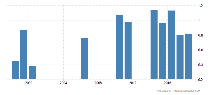 samoa repetition rate in grade 2 of primary education female percent wb data
