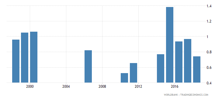 samoa repetition rate in grade 2 of primary education male percent wb data